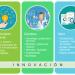 Innovación: cambios que generan valor